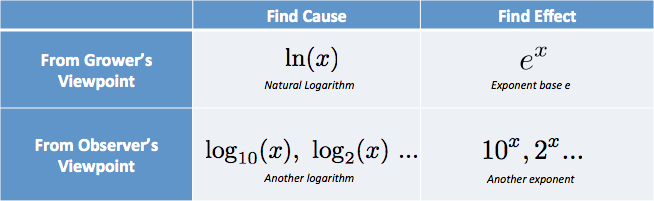 logarithm rules and examples pdf