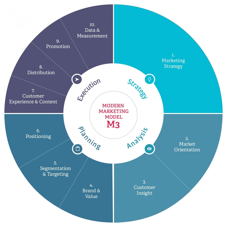 content marketing strategies for dummies pdf