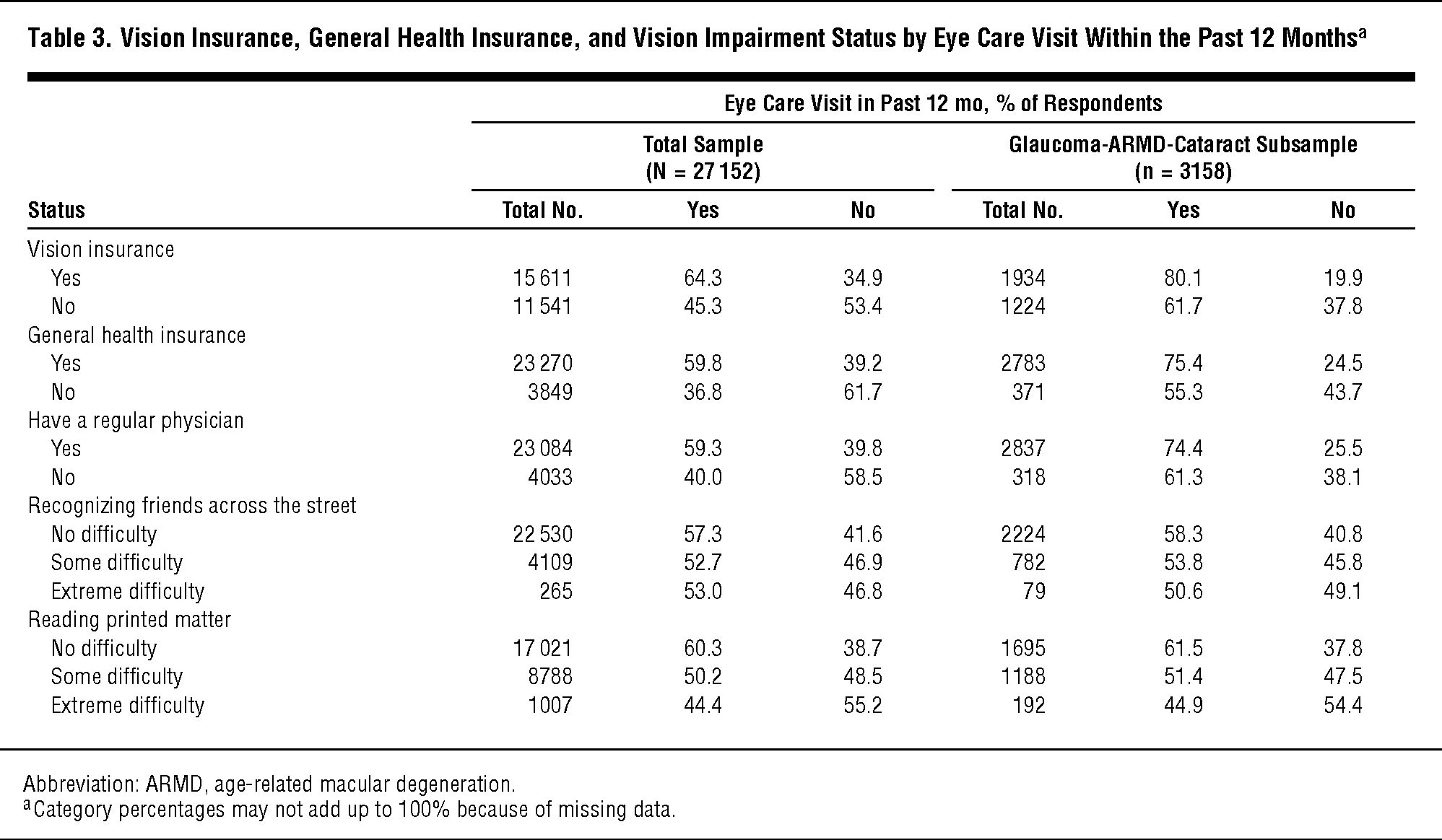 causes of visual impairment pdf