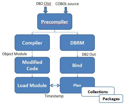 db2 sql error codes pdf