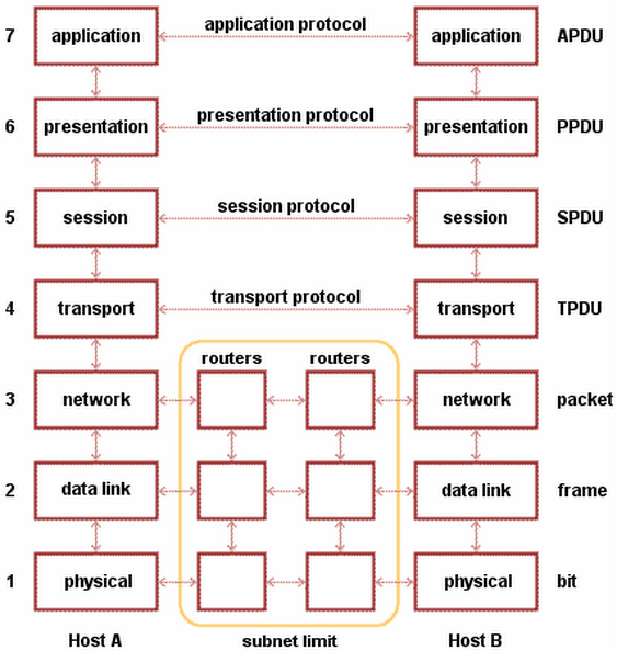 subnetting questions and answers pdf