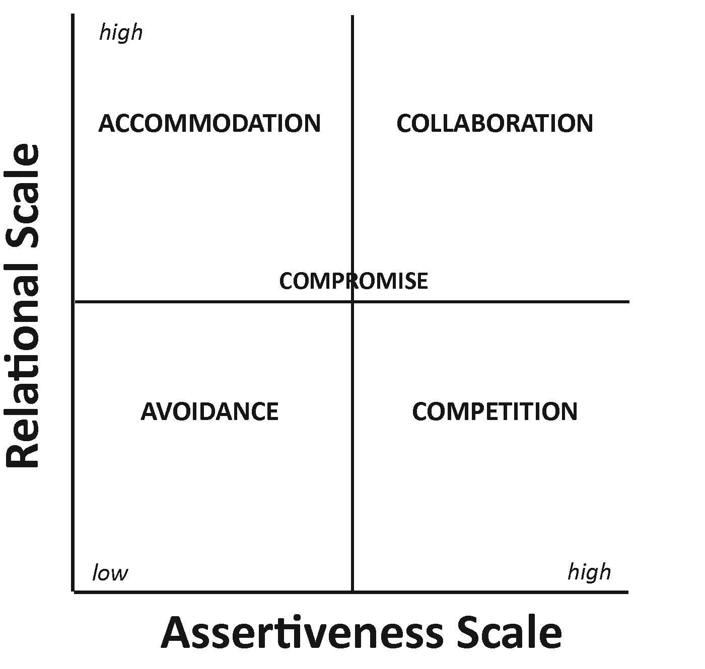 five conflict management styles pdf