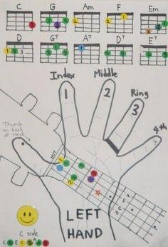 house of gold ukulele chords pdf