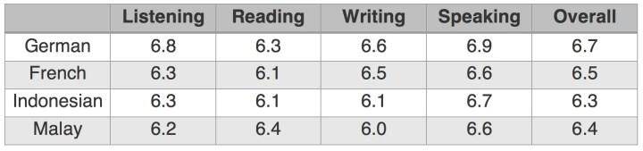 ielts general training writing task 2 sample essays pdf