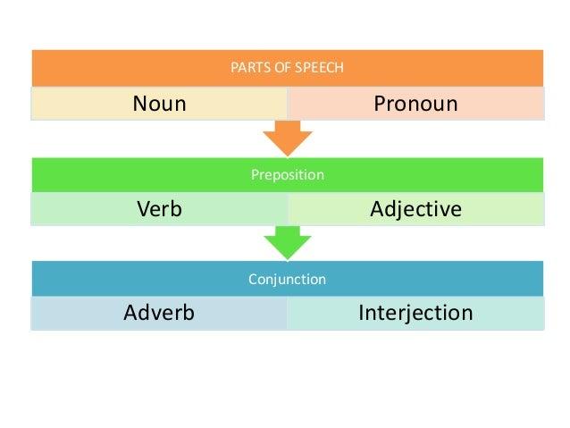 noun pronoun verb adverb adjective pdf